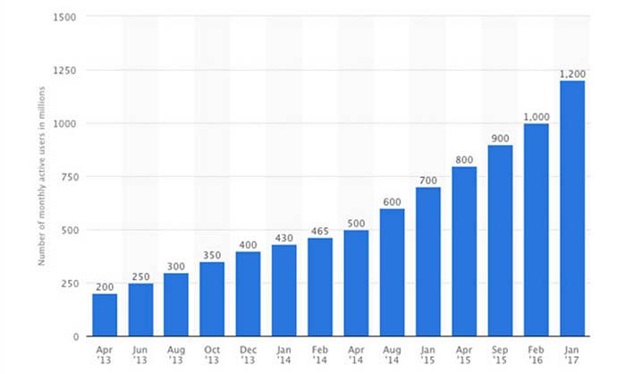 Crescimento do whatsapp