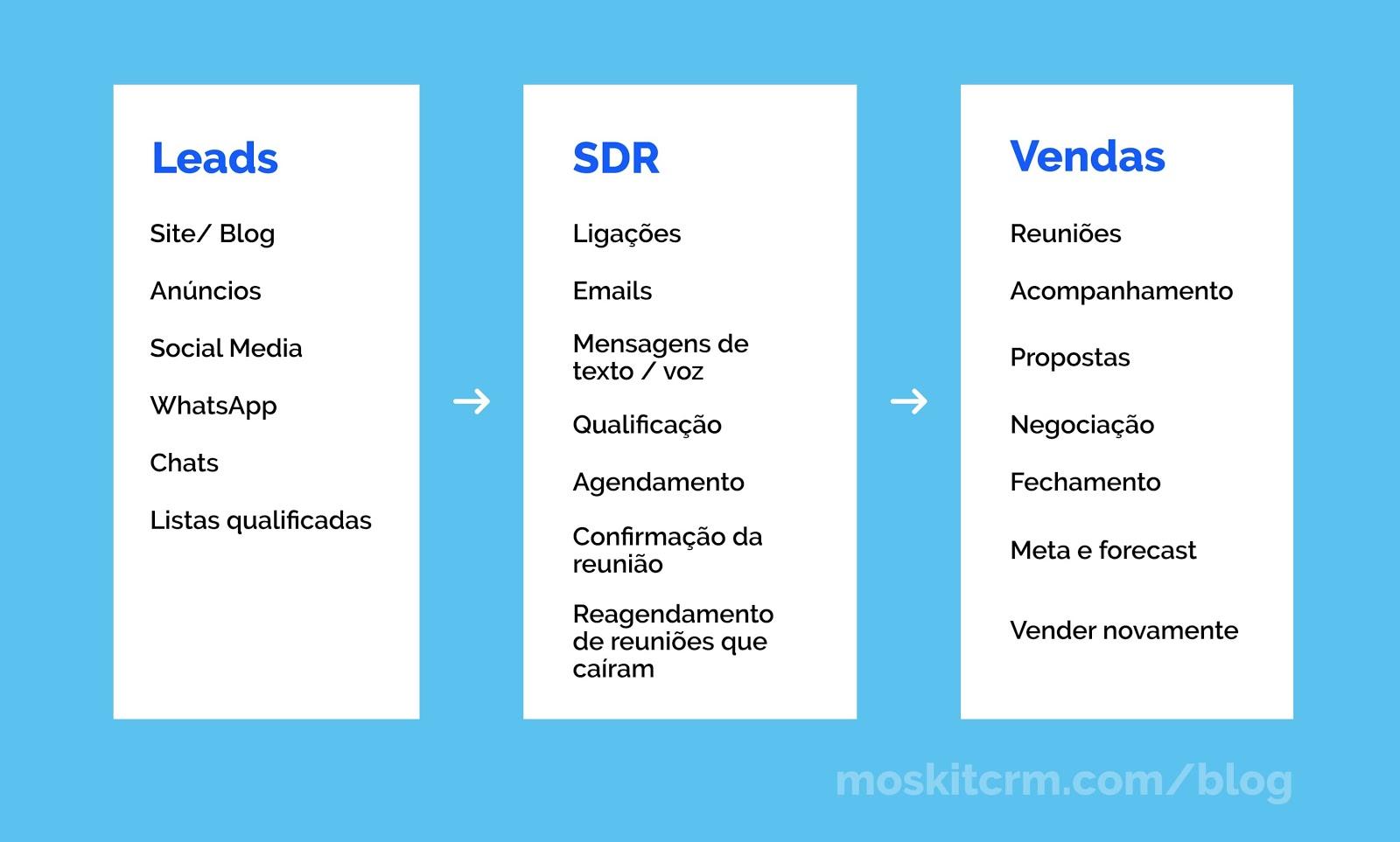 processo vendas SDR